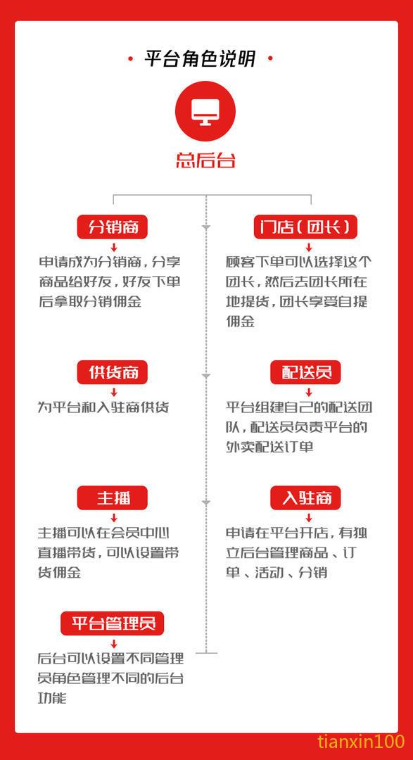 甜心100全渠道新零售电商系统平台角色说明.jpg